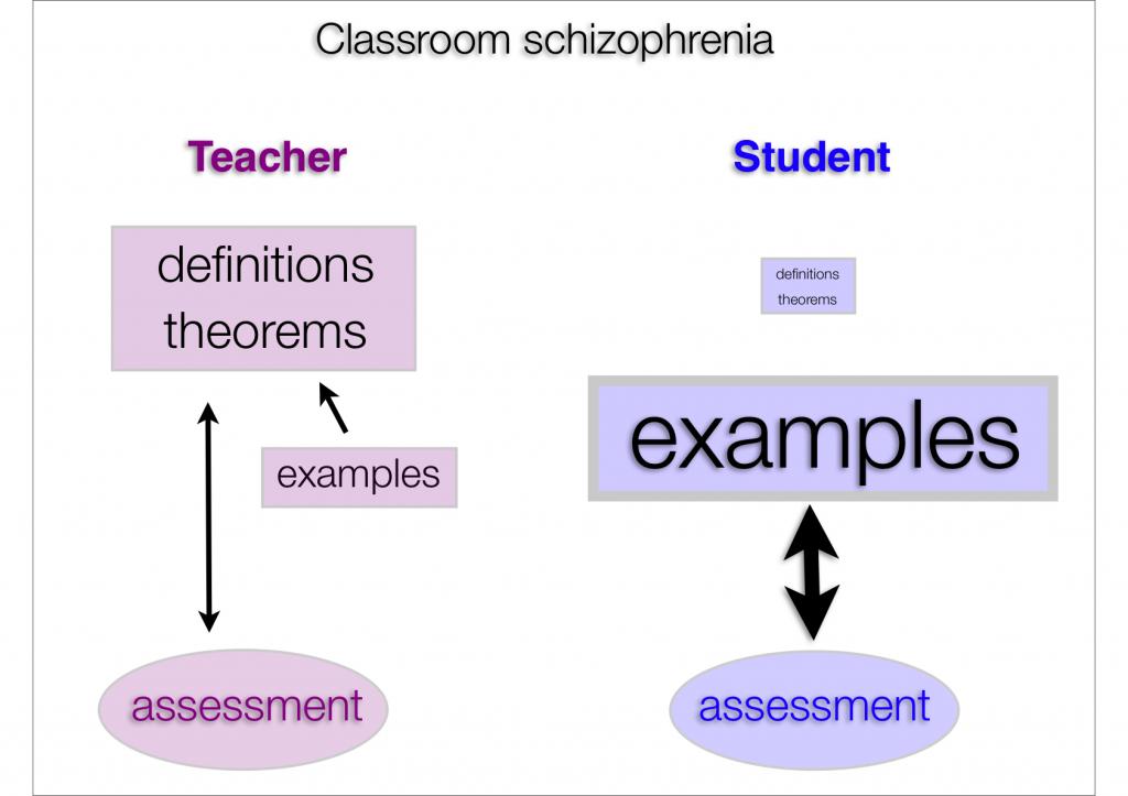 Teacher versus student