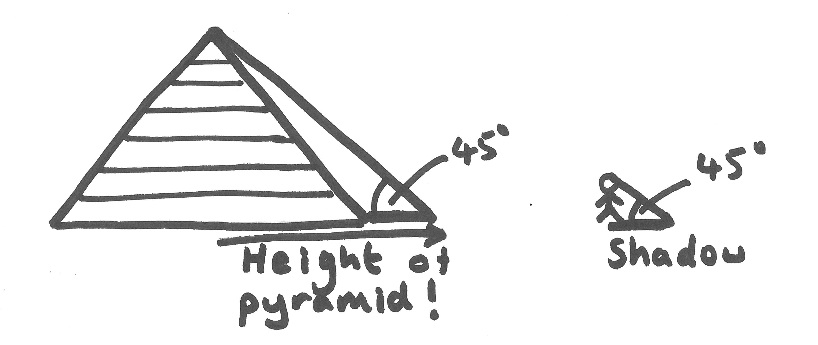 Thales' measurement of pyramids