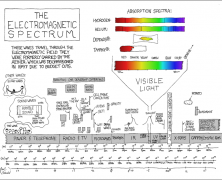Best of xkcd: Educational